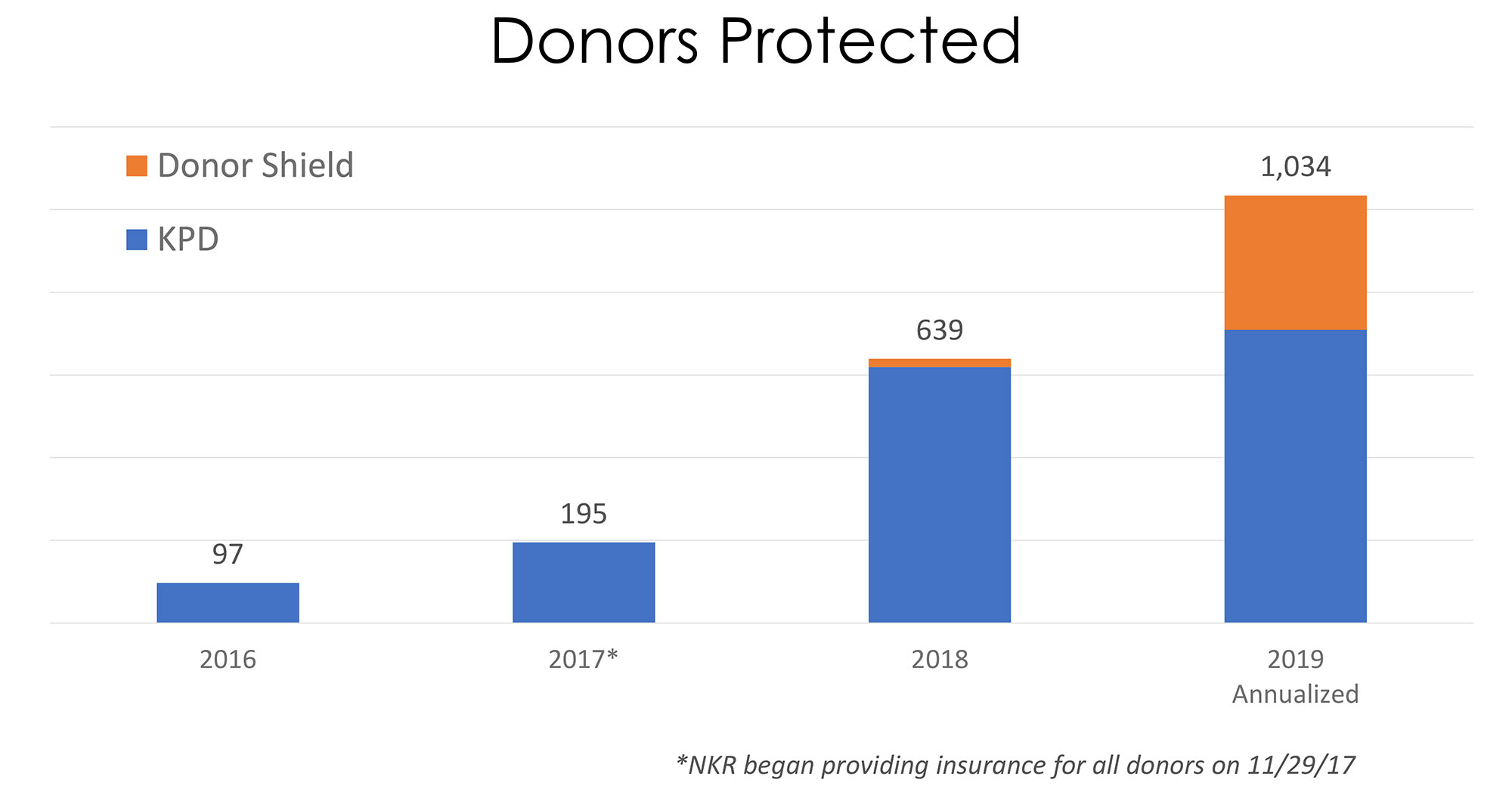 Number of Donors Protected Graph